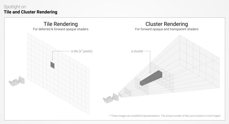 unity_tile_cluster_rendering